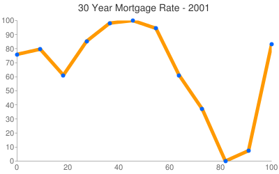 Mortgage Rates 2001